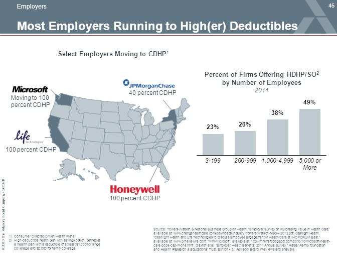 Most Employers Running to High(er) Deductibles