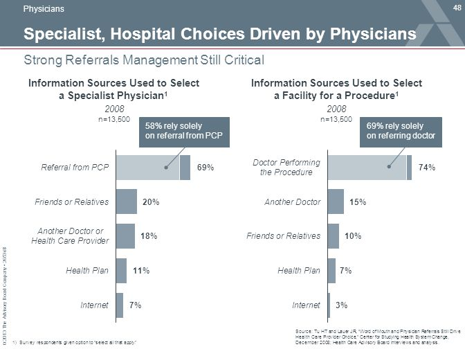 Specialist, Hospital Choices Driven by Physicians