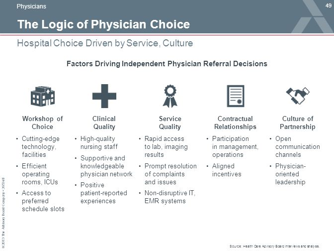 The Logic of Physician Choice