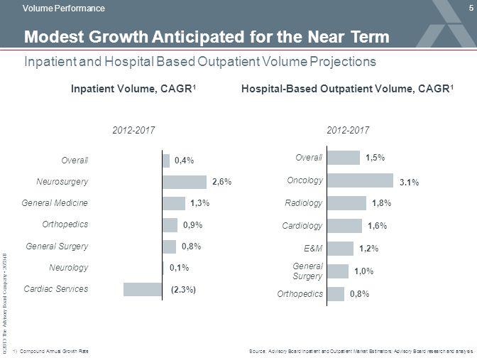 Modest Growth Anticipated for the Near Term