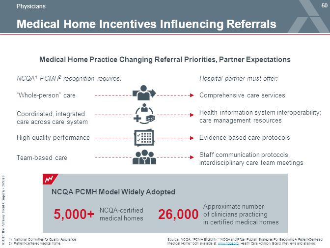 Medical Home Incentives Influencing Referrals