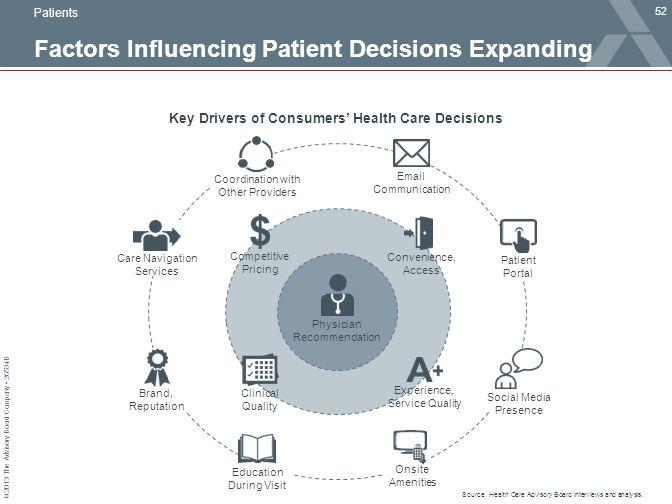 Factors Influencing Patient Decisions Expanding