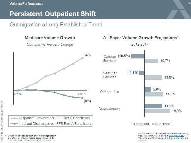 Persistent Outpatient Shift