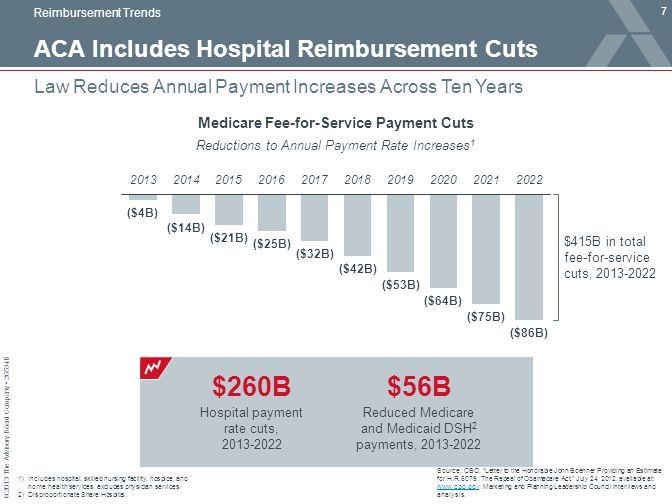 ACA Includes Hospital Reimbursement Cuts