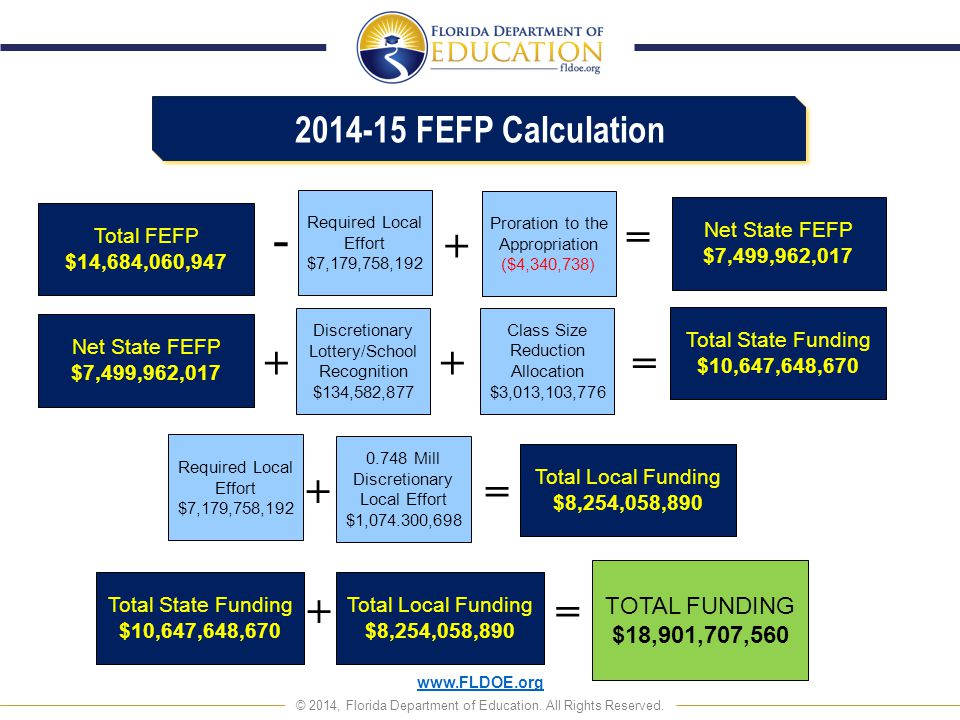 - = + + + = + + = 2014-15 FEFP Calculation TOTAL FUNDING