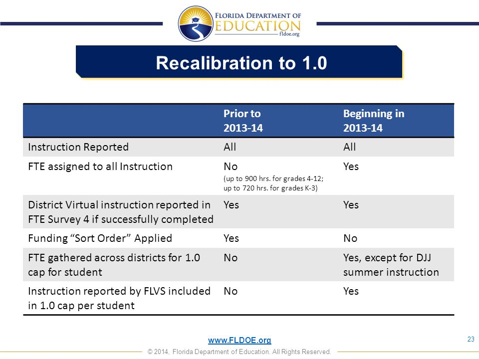 Recalibration to 1.0 Prior to 2013-14 Beginning in