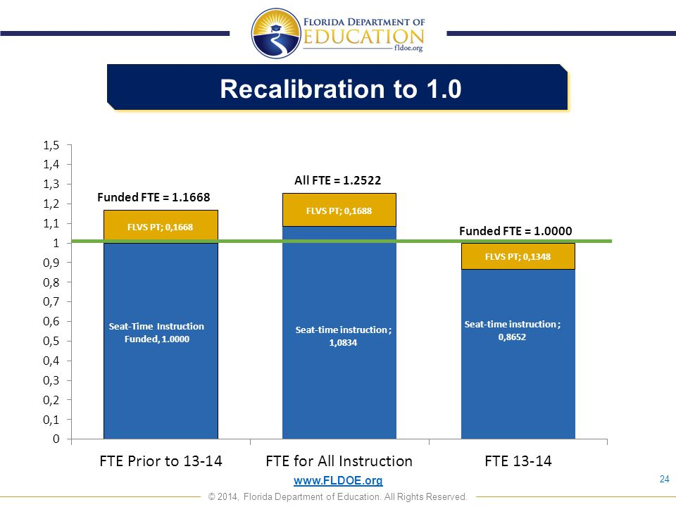Recalibration to 1.0 24