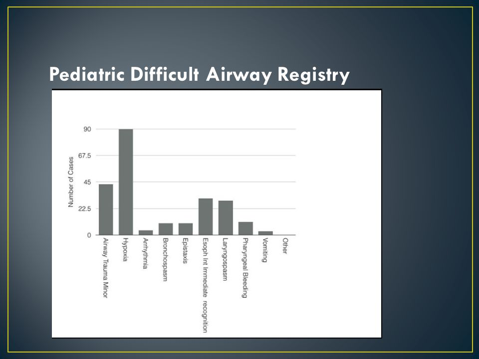 Pediatric Difficult Airway Registry