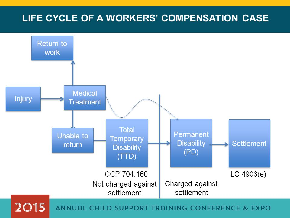LIFE CYCLE OF A WORKERS' COMPENSATION CASE