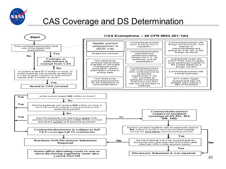 CAS Coverage and DS Determination