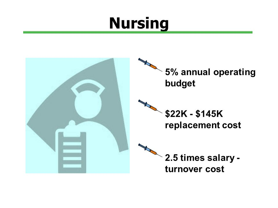 Nursing 5% annual operating budget $22K - $145K replacement cost