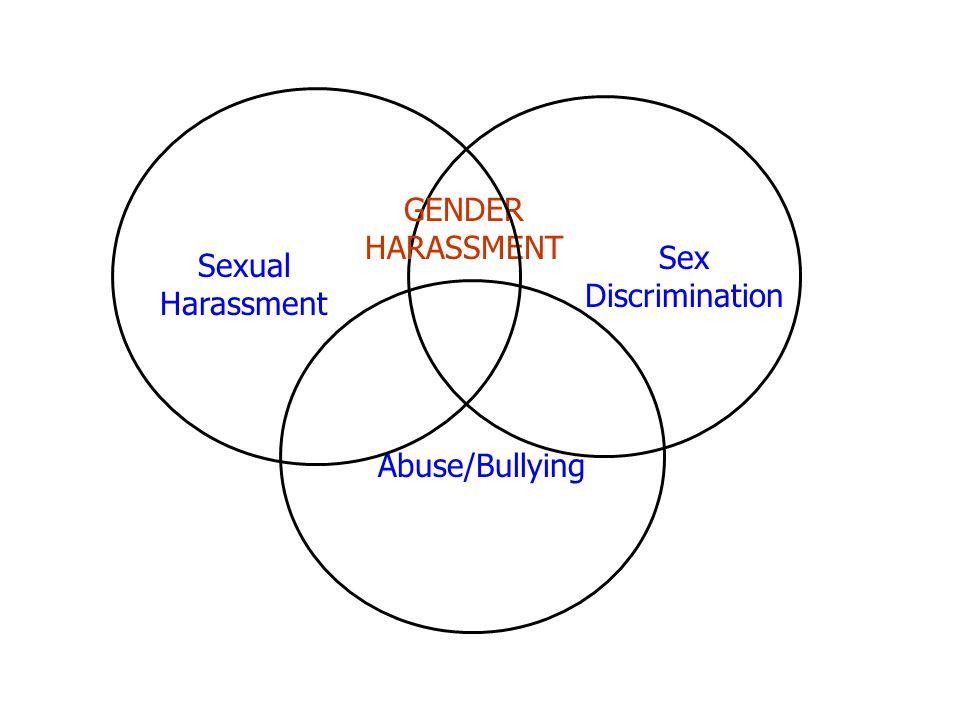 GENDER HARASSMENT Sex Discrimination Sexual Harassment Abuse/Bullying