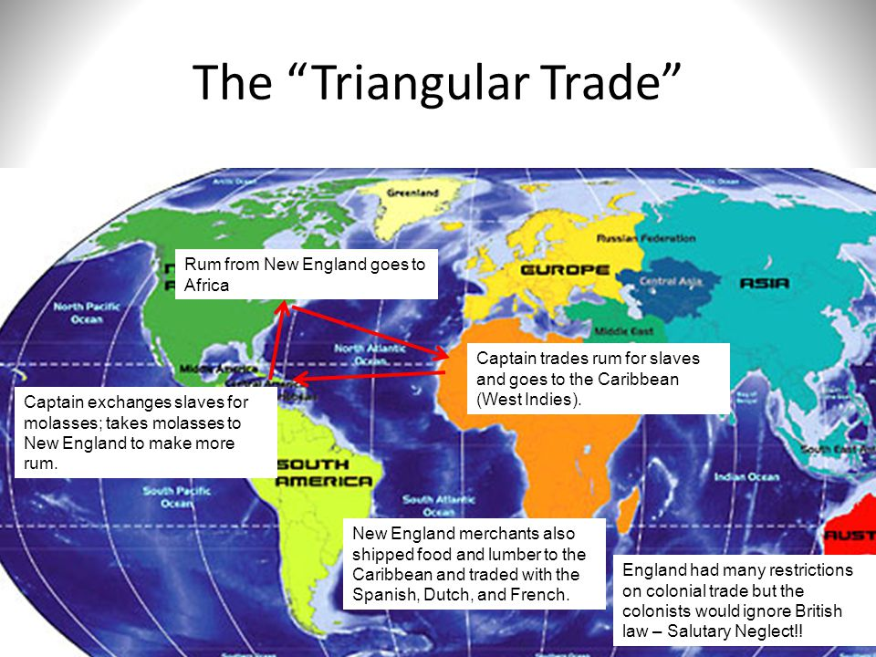 The Triangular Trade