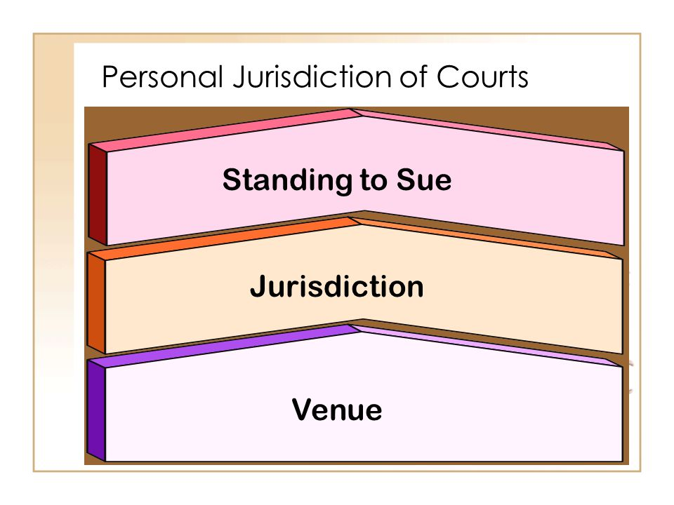 Personal Jurisdiction of Courts
