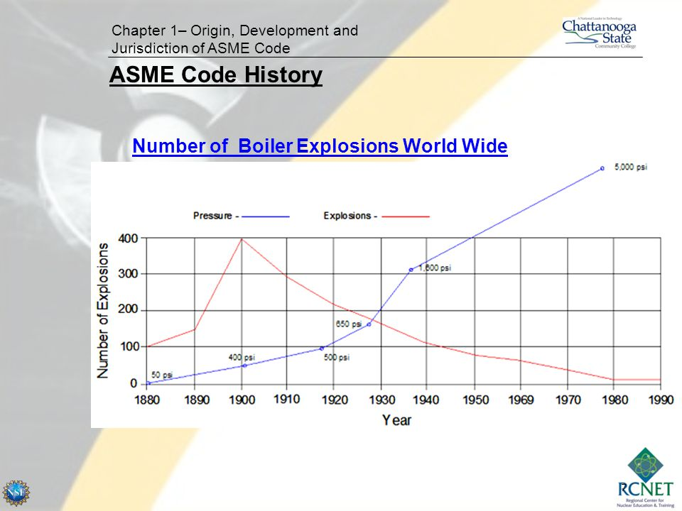 ASME Code History Number of Boiler Explosions World Wide