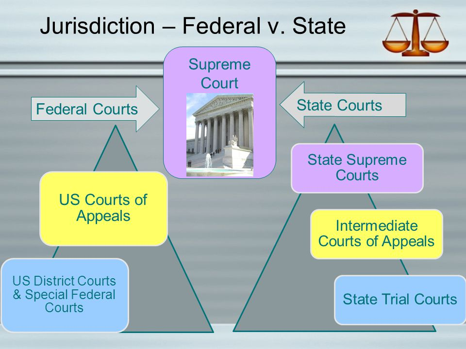 Jurisdiction – Federal v. State