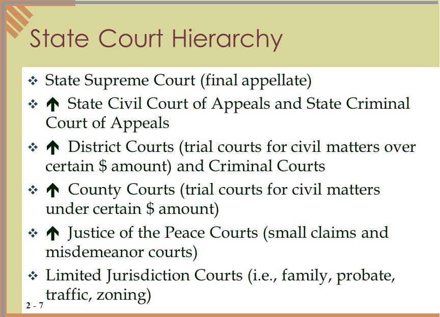 State Court Hierarchy State Supreme Court (final appellate)