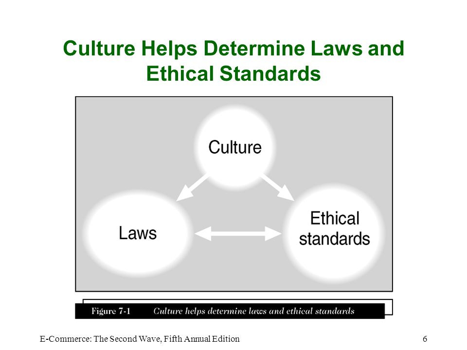 Culture Helps Determine Laws and Ethical Standards