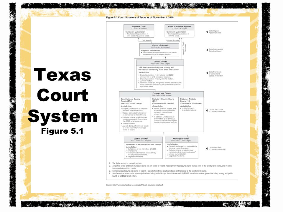 Texas Court System Figure 5.1