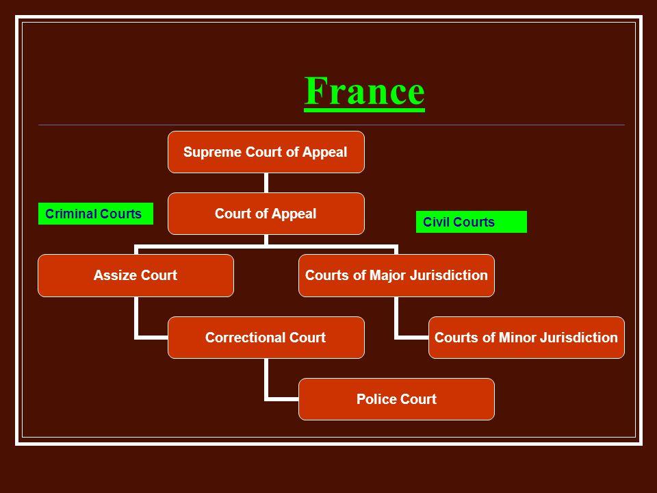 France Criminal Courts Civil Courts