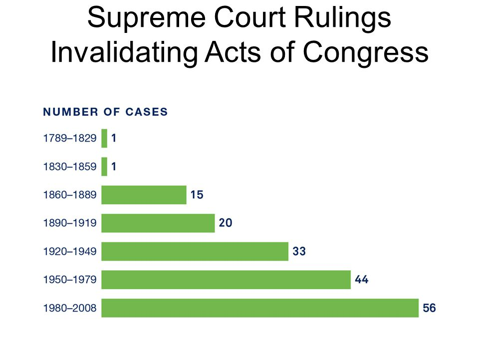 Supreme Court Rulings Invalidating Acts of Congress