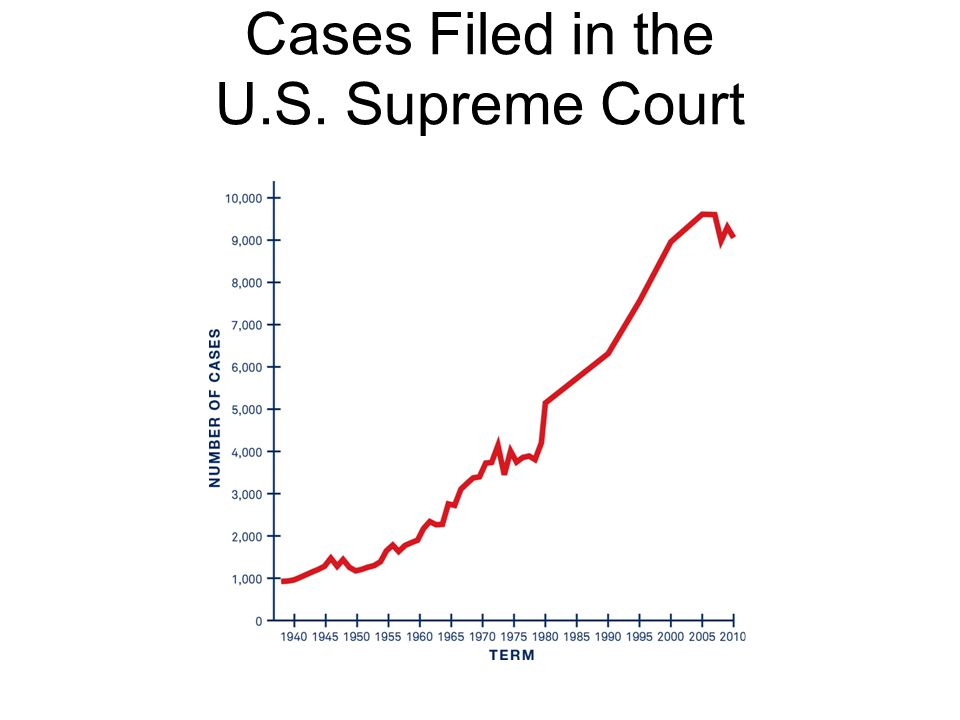 Cases Filed in the U.S. Supreme Court