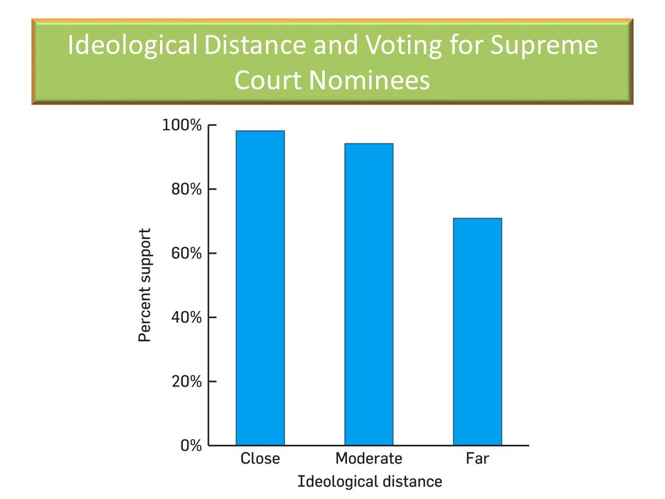 Ideological Distance and Voting for Supreme Court Nominees