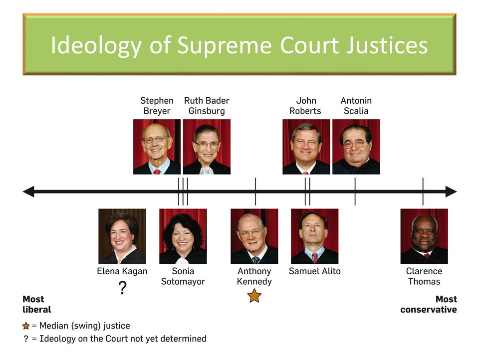 Ideology of Supreme Court Justices