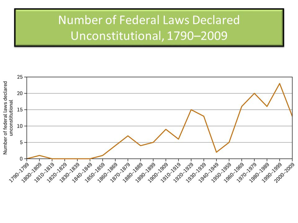 Number of Federal Laws Declared Unconstitutional, 1790–2009