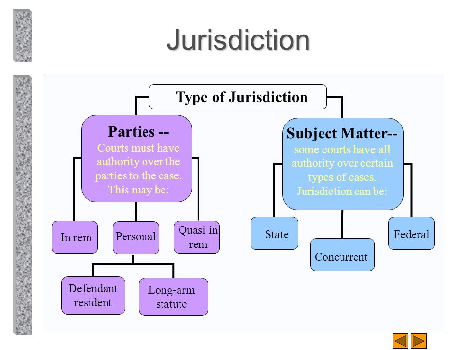 Jurisdiction Type of Jurisdiction. Parties -- Courts must have authority over the parties to the case. This may be:
