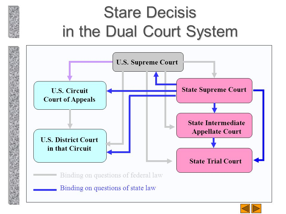 Stare Decisis in the Dual Court System