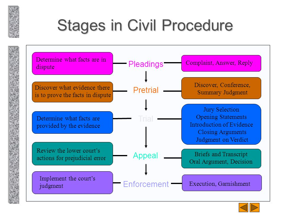 Stages in Civil Procedure
