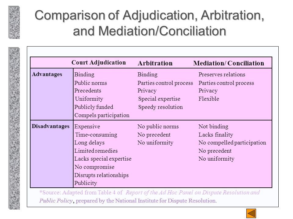 Comparison of Adjudication, Arbitration, and Mediation/Conciliation