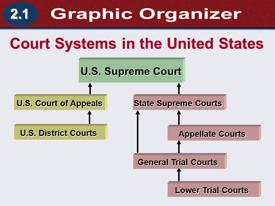 "united states court systems The federal court system that we have today is not the same as the system created by the framers it has grown and evolved over time article iii of the constitution stated that the judicial power of the united states would reside in ""one supreme court,"" making this court the first and only court established by the constitution."