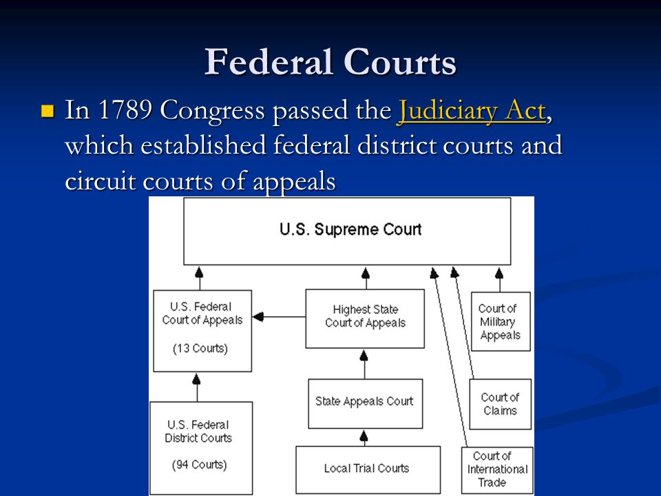 Federal Courts In 1789 Congress passed the Judiciary Act, which established federal district courts and circuit courts of appeals.