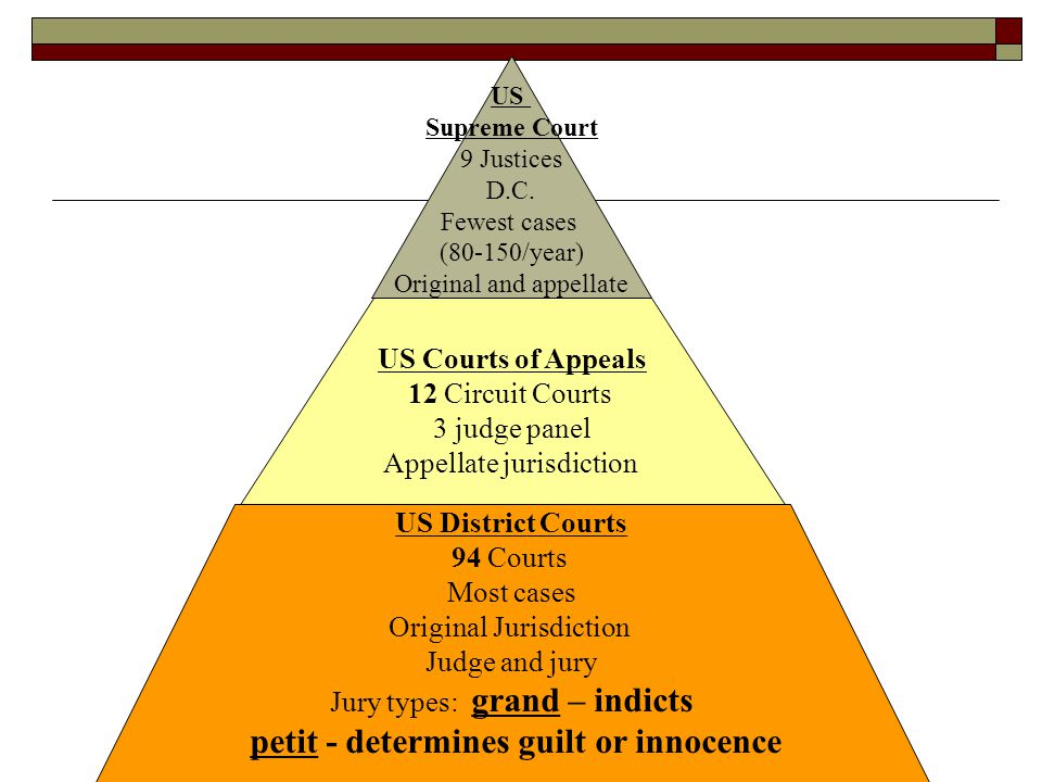 US Courts of Appeals US District Courts