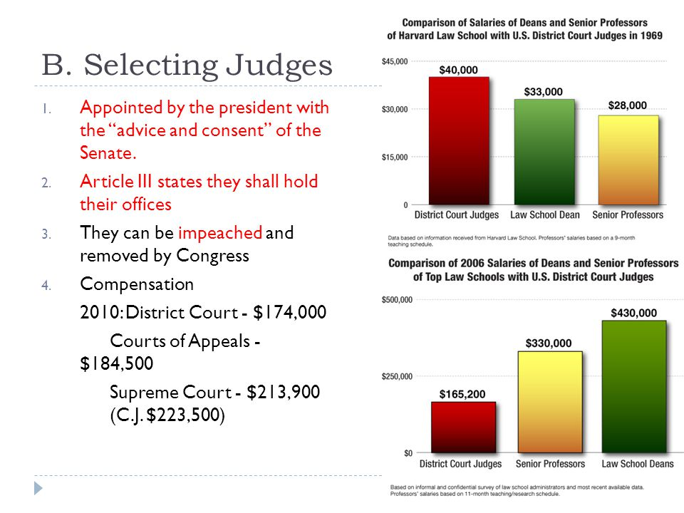 B. Selecting Judges Appointed by the president with the advice and consent of the Senate. Article III states they shall hold their offices.