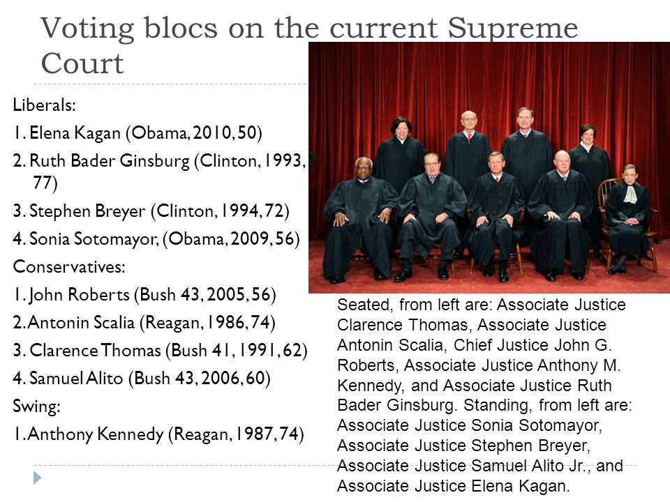 Voting blocs on the current Supreme Court