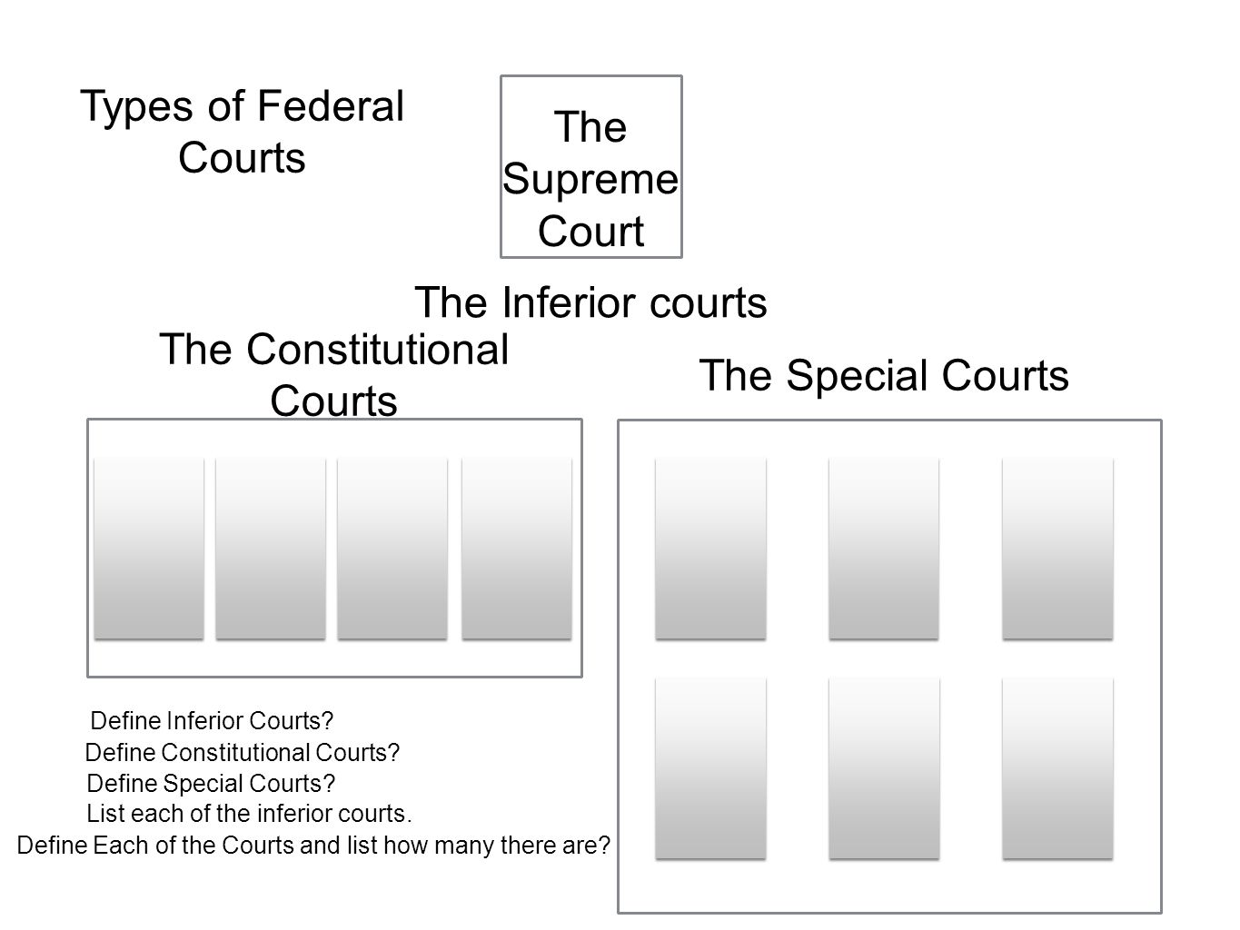 Types of Federal Courts The Supreme Court