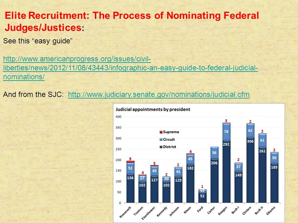 Elite Recruitment: The Process of Nominating Federal Judges/Justices: