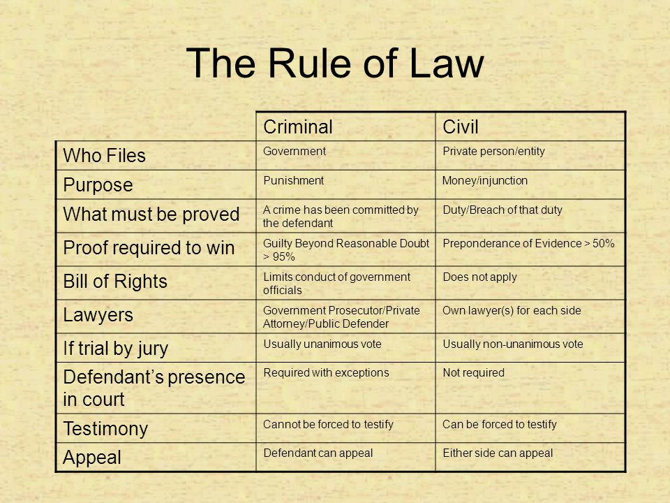 The Rule of Law Criminal Civil Who Files Purpose What must be proved