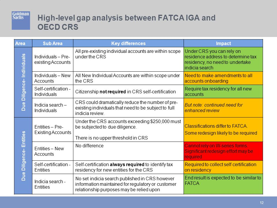 High-level gap analysis between FATCA IGA and OECD CRS