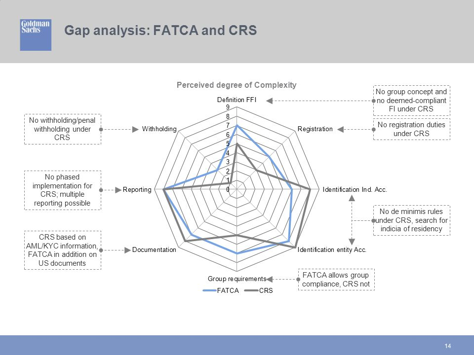 Gap analysis: FATCA and CRS