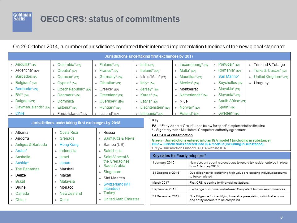 OECD CRS: status of commitments