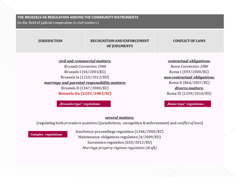 The brussels-iiA regulation among the community instruments