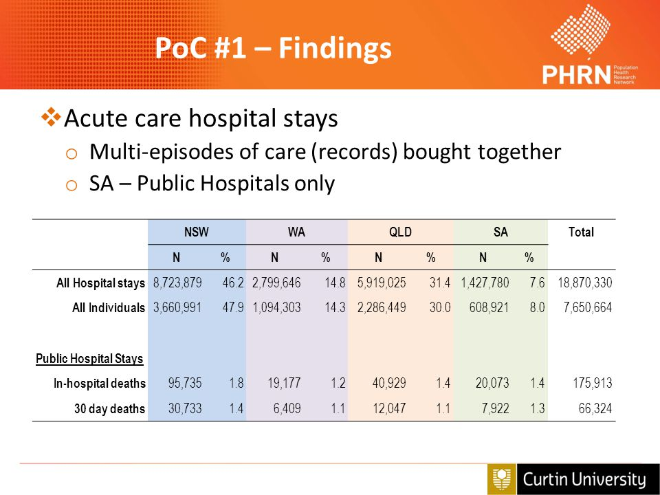 PoC #1 – Findings Acute care hospital stays