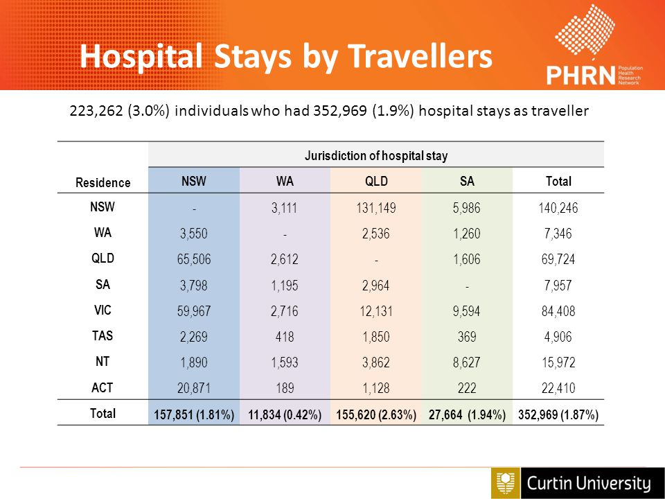 Hospital Stays by Travellers Jurisdiction of hospital stay