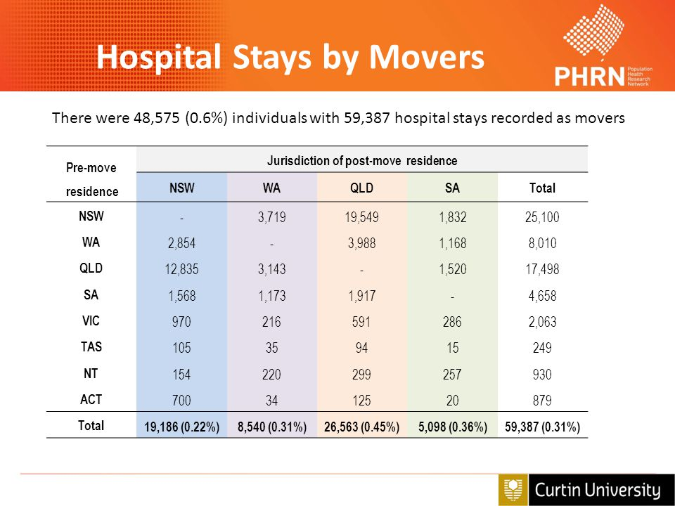 Hospital Stays by Movers Jurisdiction of post-move residence