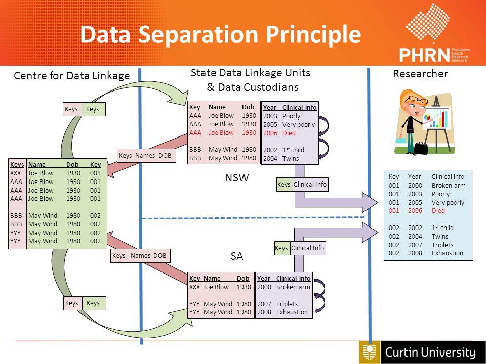 Data Separation Principle