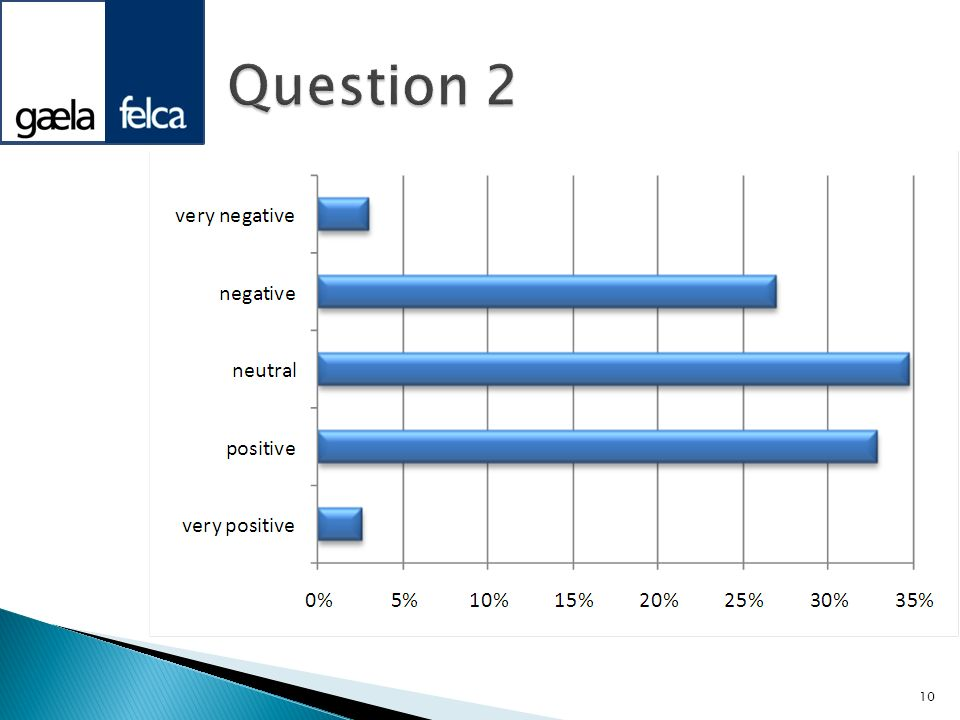 Question 2Spread between positive and negative with neutral the most common response.